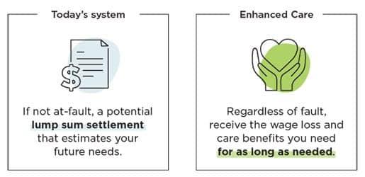 Care compensation